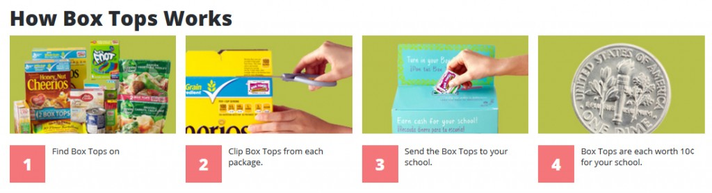 how box tops work